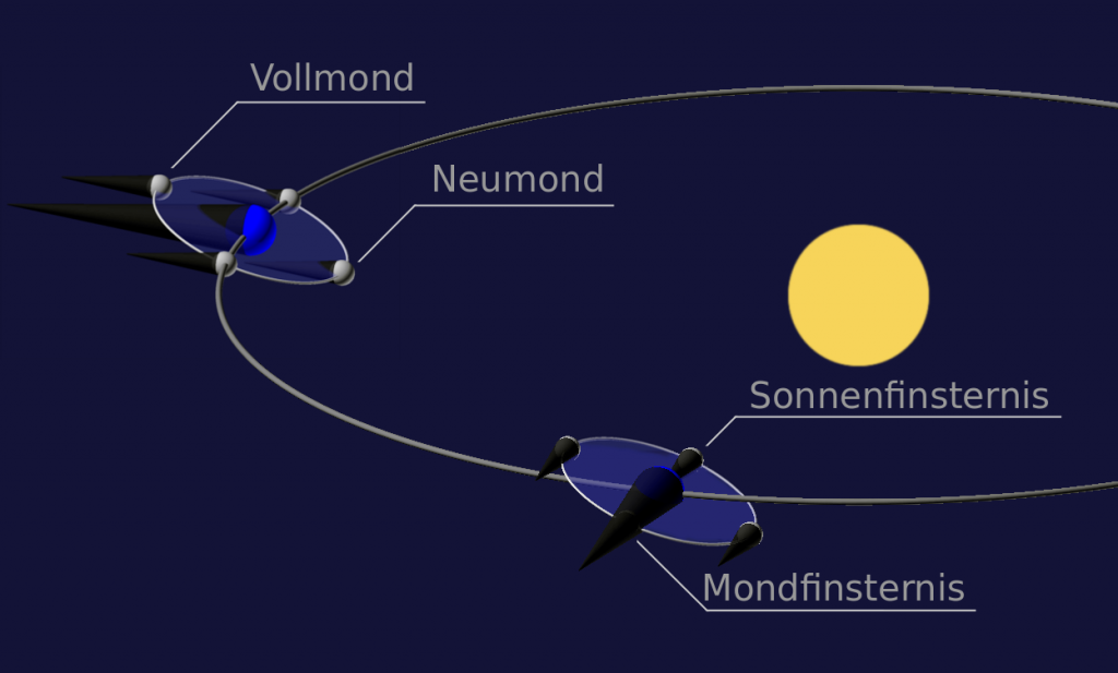 Mondphasen und Finsternisse